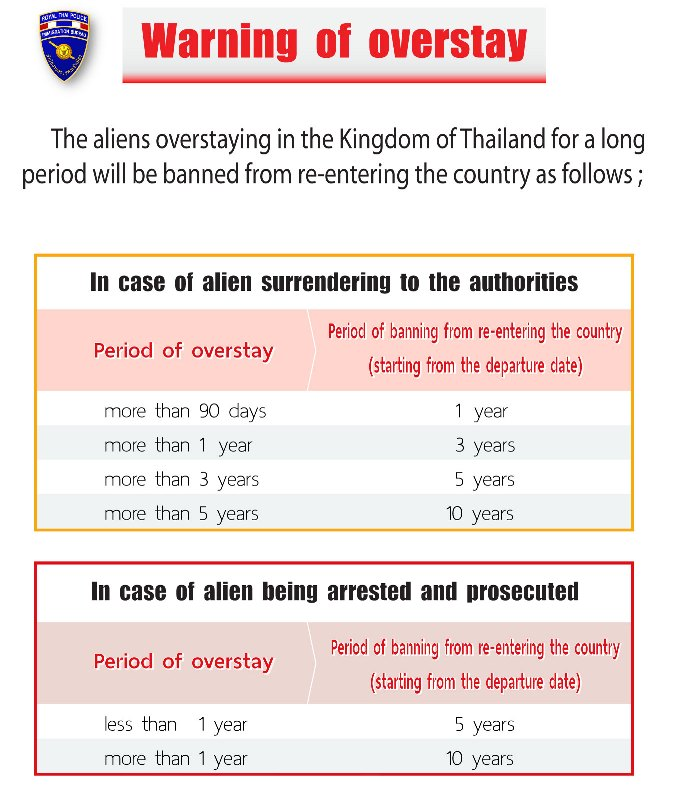 Thailand overstay ban